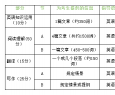 2019MBA联考英语(二)考试大纲
